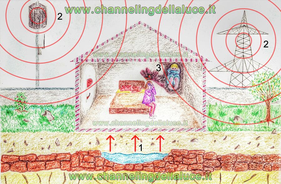 geopatie-memorie-karmiche-presenze-900px1-channeling-della-luce